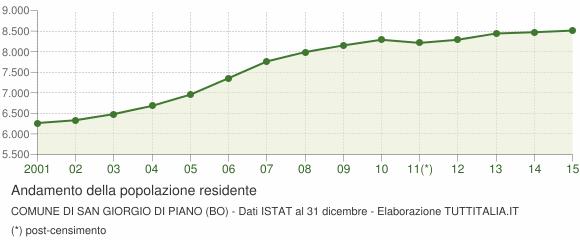 Demografia San giorgio Di Piano